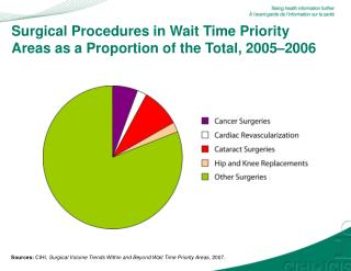 Surgical Procedures in Wait Time Priority Areas as a Proportion of the Total, 2005–2006