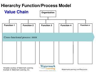 Hierarchy Function/Process Model