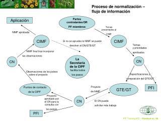 Proceso de normalización –  flujo de información