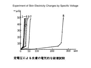 Experiment of Skin Electricity Changes by Specific Voltage