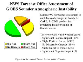 NWS Forecast Office Assessment of GOES Sounder Atmospheric Instability