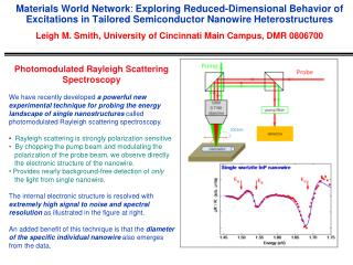 Photomodulated Rayleigh Scattering Spectroscopy