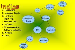 1. Informatica. 2. Linguaggio Binario. 3. Hardware: - Imput outp.  - Struttura Calc. 4. Software: