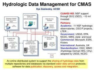 Hydrologic Data Management for CMAS