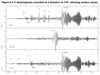 Surface wave radiation