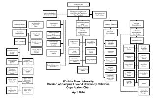Wichita State University Division of Campus Life and University Relations  Organization Chart