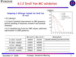 6.1.2 Drell Yan MC validation