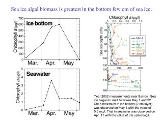 Sea ice algal biomass is greatest in the bottom few cm of sea ice.