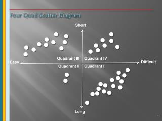 Four Quad Scatter Diagram