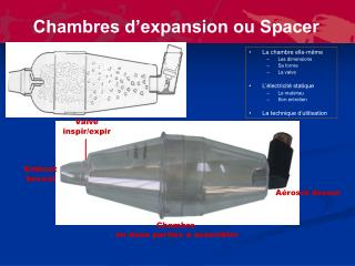 Chambres d'expansion ou Spacer