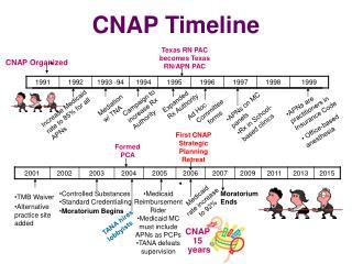 CNAP Timeline