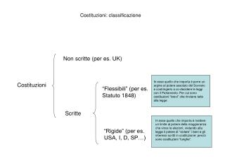 Costituzioni: classificazione