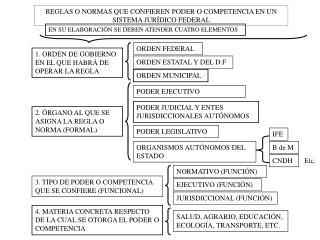 REGLAS O NORMAS QUE CONFIEREN PODER O COMPETENCIA EN UN SISTEMA JURÍDICO FEDERAL