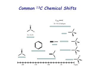 Common  13 C Chemical Shifts