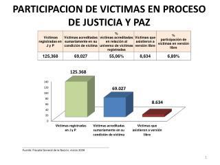 PARTICIPACION DE VICTIMAS EN PROCESO DE JUSTICIA Y PAZ