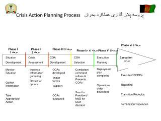 Crisis Action Planning Process  پروسه  پلان گذاری عملکرد بحران