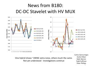 News from B180: DC-DC Stavelet with HV MUX
