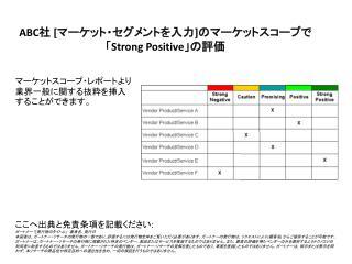 ABC 社 [ マーケット・セグメントを入力 ] のマーケットスコープで 「 Strong Positive 」の評価