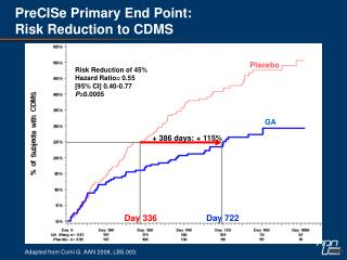 PreCISe  Primary End Point:  Risk Reduction to CDMS
