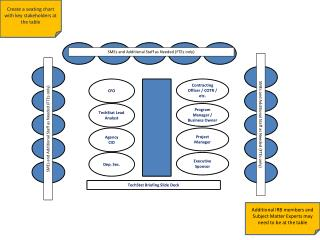 Create a seating chart with key stakeholders at the table