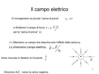 Il campo elettrico