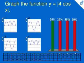 Graph the function y = |4 cos x|.