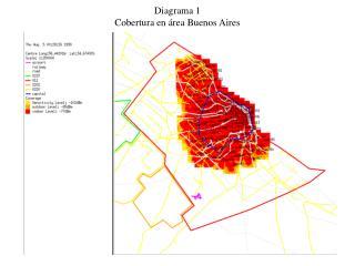 Diagrama 1 Cobertura en área Buenos Aires