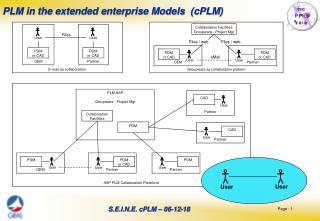 PLM in the extended enterprise Models  (cPLM)