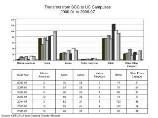 Transfers from SCC to UC Campuses 2000-01 to 2006-07