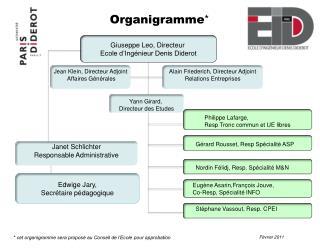 Organigramme *
