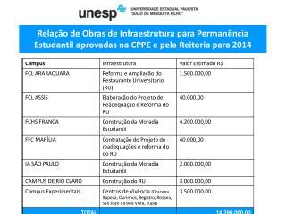 Infraestrutura aprovada no CPPE