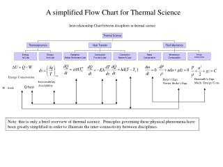 A simplified Flow Chart for Thermal Science