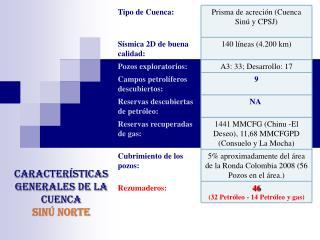 Características generales de la cuenca SINú NORTE