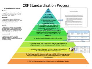 CRF Standardization Process