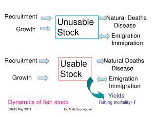 Unusable  Stock