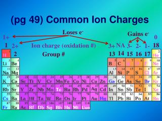 (pg 49) Common Ion Charges