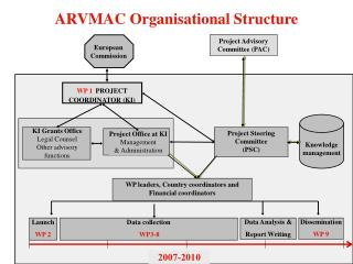 ARVMAC Organisational Structure