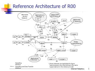 Reference Architecture of R00