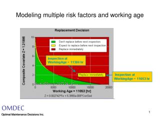 Modeling multiple risk factors and working age
