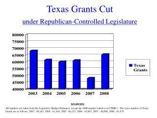 Texas Grants Cut under Republican-Controlled Legislature