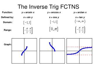 The Inverse Trig FCTNS