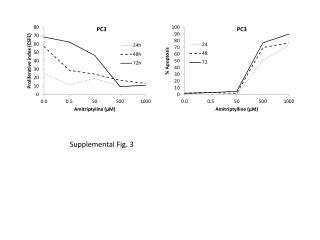 Supplemental Fig. 3
