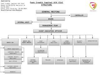 Fast Credit Capital UCO CSJC STRUCTURE
