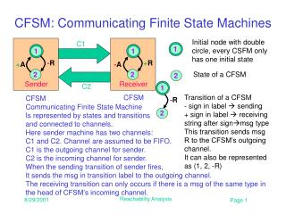 CFSM: Communicating Finite State Machines