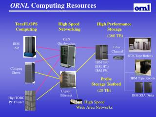 ORNL Computing Resources