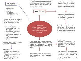Liderazgos latinoamericanos: ALBA –TCP y UNASUR como opciones de integración regional