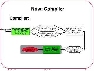 Now: Compiler