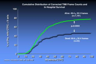 Cumulative Distribution of Corrected TIMI Frame Counts and