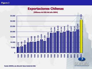 Exportaciones Chilenas (Millones de US$ del año 2004)
