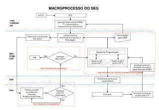 MACROPROCESSO DO SEG